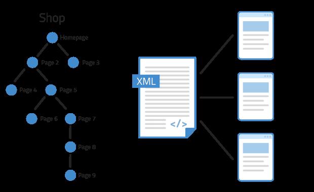 XML Sitemap Modul für den OXID eShop